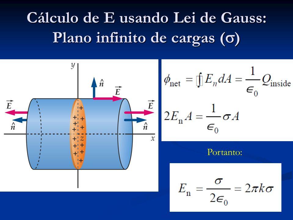 Cálculo de E usando Lei de Gauss: Plano infinito de cargas ( ) Portanto: