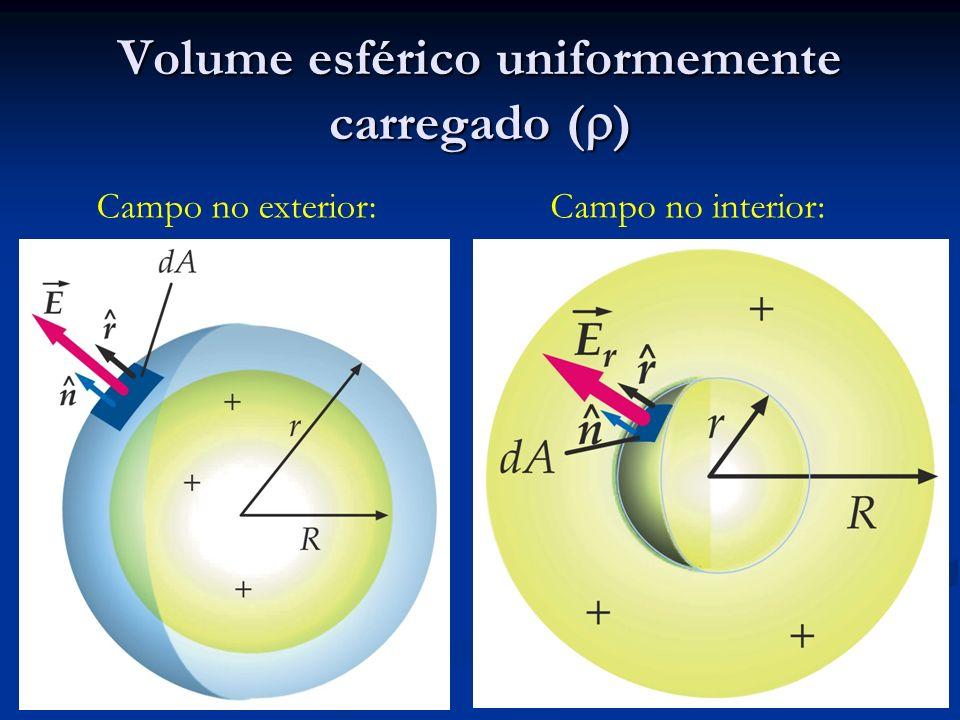 Volume esférico uniformemente carregado ( ) Campo no exterior:Campo no interior: