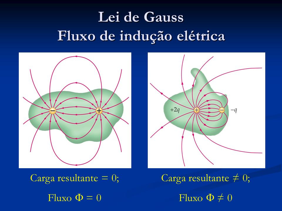 Lei de Gauss Fluxo de indução elétrica Carga resultante = 0; Fluxo = 0 Carga resultante 0; Fluxo 0