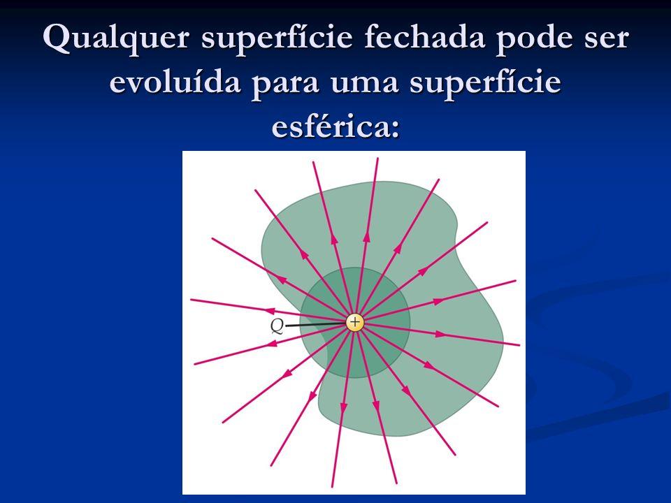 Qualquer superfície fechada pode ser evoluída para uma superfície esférica: