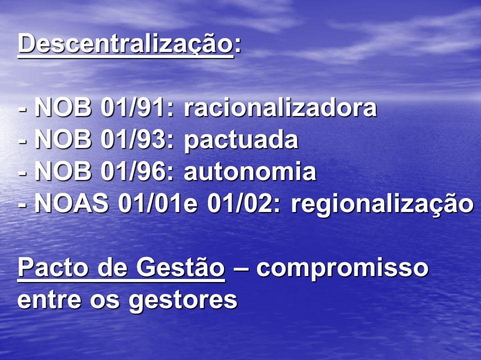 Descentralização: - NOB 01/91: racionalizadora - NOB 01/93: pactuada - NOB 01/96: autonomia - NOAS 01/01e 01/02: regionalização Pacto de Gestão – comp