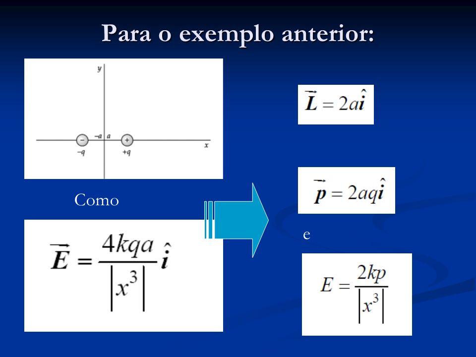 Linhas de Campo Elétrico: cargas puntuais Cargas iguais