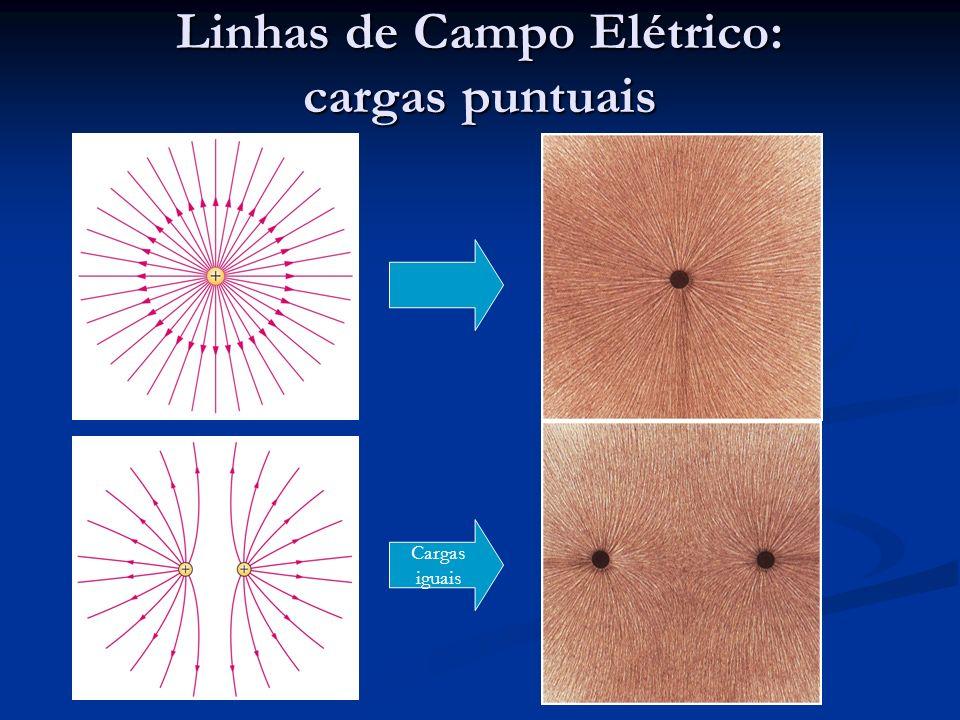 Regras: Linhas de campo partem de cargas positivas (ou do infinito) e terminam em cargas negativas (ou no infinito); Linhas de campo partem de cargas positivas (ou do infinito) e terminam em cargas negativas (ou no infinito); Linhas são desenhadas simetricamente entrando ou saindo de cargas; Linhas são desenhadas simetricamente entrando ou saindo de cargas; Número de linhas entrando ou saindo de cargas é proporcional à carga; Número de linhas entrando ou saindo de cargas é proporcional à carga; A densidade de linhas é proporcional à magnitude do campo no ponto; A densidade de linhas é proporcional à magnitude do campo no ponto; A grandes distâncias do sistema de cargas, linhas são radiais e espaçadas igualmente – como se fosse o campo de uma carga puntual resultante; A grandes distâncias do sistema de cargas, linhas são radiais e espaçadas igualmente – como se fosse o campo de uma carga puntual resultante; Linhas de campo não se cruzam – se o fizessem, o Campo Elétrico não seria univocamente definido no ponto de cruzamento.
