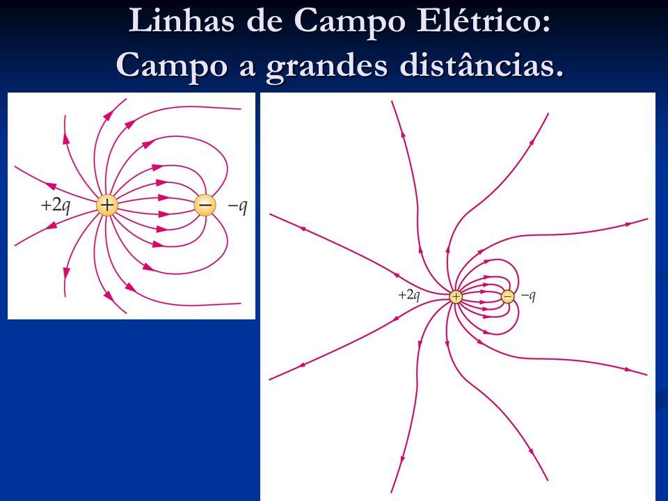 Linhas de Campo Elétrico: Distribuições extensas de cargas Linhas de campo de duas esferas extensas