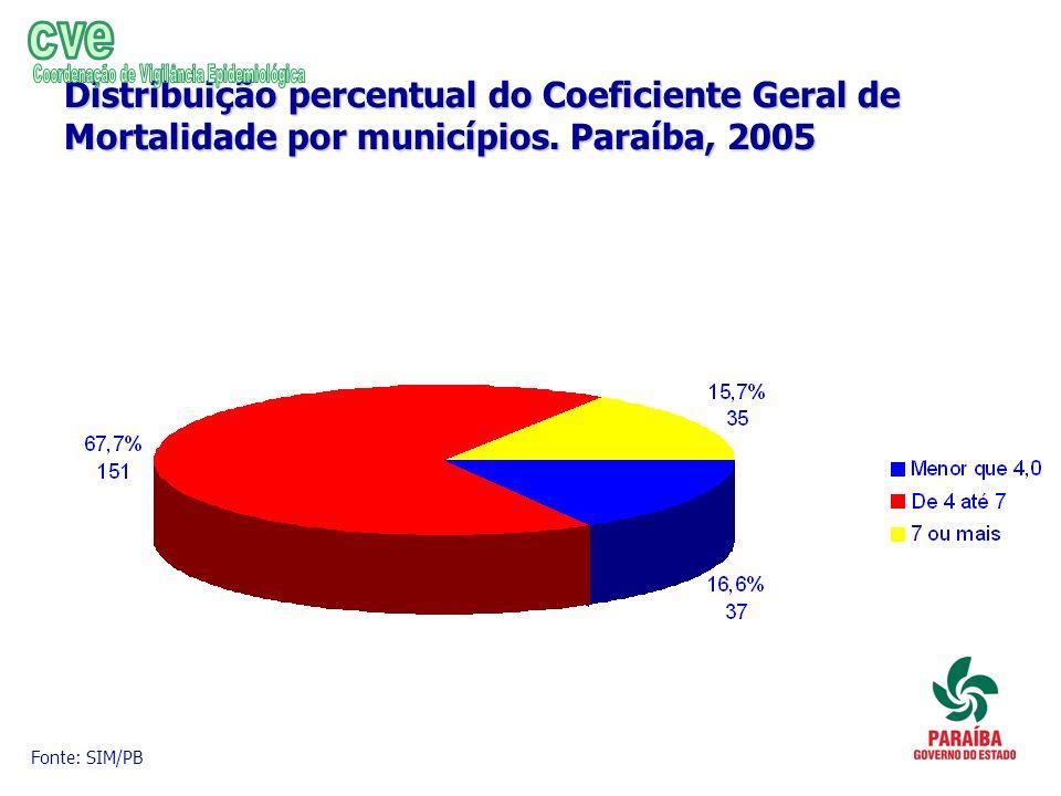 Distribuição percentual do Coeficiente Geral de Mortalidade por municípios. Paraíba, 2005 Fonte: SIM/PB