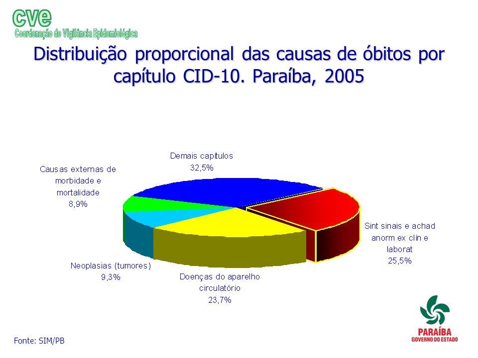 Distribuição proporcional das causas de óbitos por capítulo CID-10. Paraíba, 2005 Fonte: SIM/PB