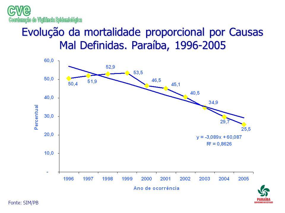 Evolução da mortalidade proporcional por Causas Mal Definidas. Paraíba, 1996-2005 Fonte: SIM/PB