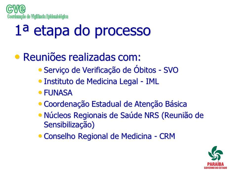 1ª etapa do processo Reuniões realizadas com: Reuniões realizadas com: Serviço de Verificação de Óbitos - SVO Serviço de Verificação de Óbitos - SVO I