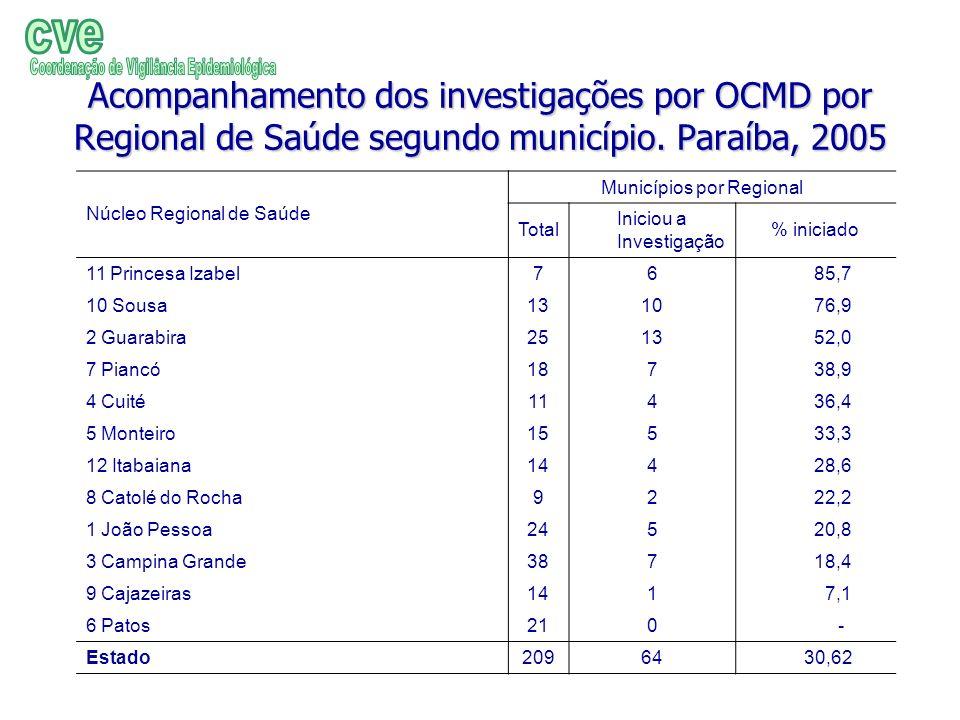 Acompanhamento dos investigações por OCMD por Regional de Saúde segundo município. Paraíba, 2005 Núcleo Regional de Saúde Municípios por Regional Tota