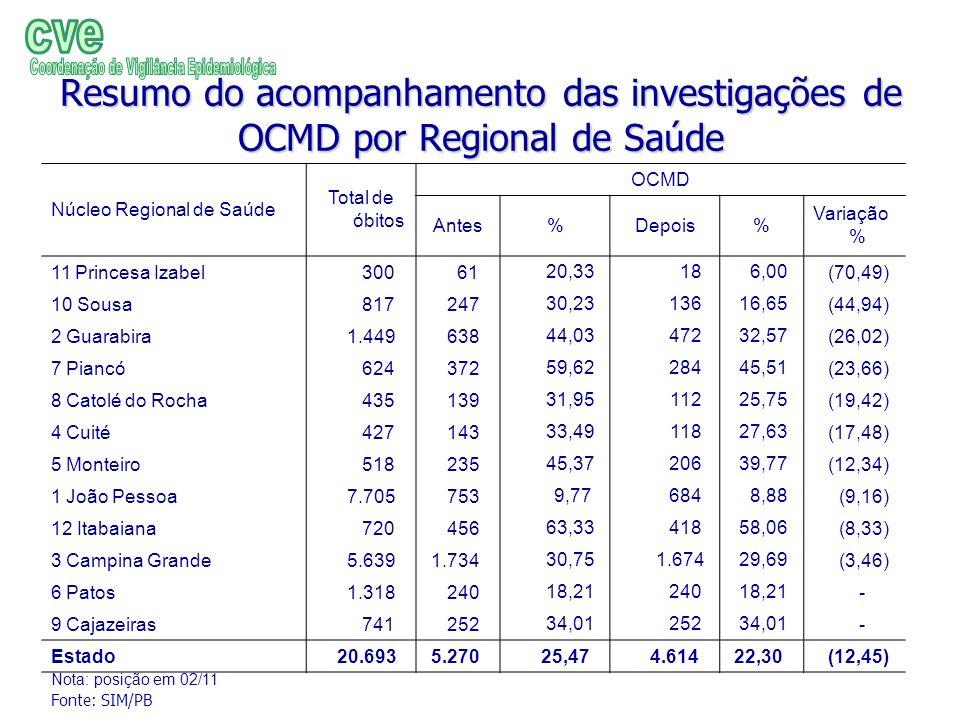 Resumo do acompanhamento das investigações de OCMD por Regional de Saúde Núcleo Regional de Saúde Total de óbitos OCMD Antes%Depois% Variação % 11 Pri