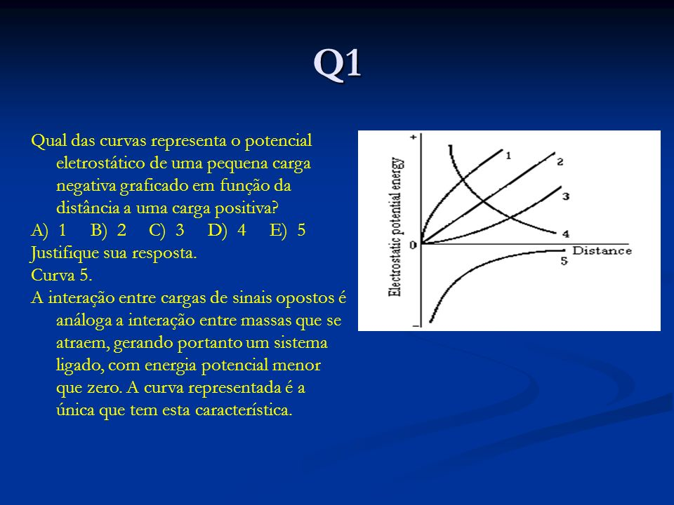 Q1 Qual das curvas representa o potencial eletrostático de uma pequena carga negativa graficado em função da distância a uma carga positiva.
