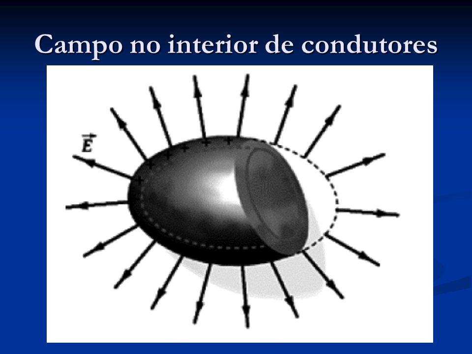 Campos Elétricos em superfícies de condutores No interior – Nulo Na superfície – e