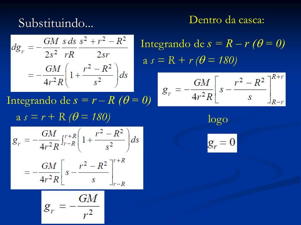 Substituindo... Integrando de s = r – R ( = 0) a s = r + R ( = 180) Dentro da casca: Integrando de s = R – r ( = 0) a s = R + r ( = 180) logo