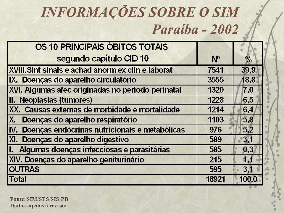 Fonte: SIM/SES/SIS-PB Dados sujeitos à revisão INFORMAÇÕES SOBRE O SIM Paraíba - 2002