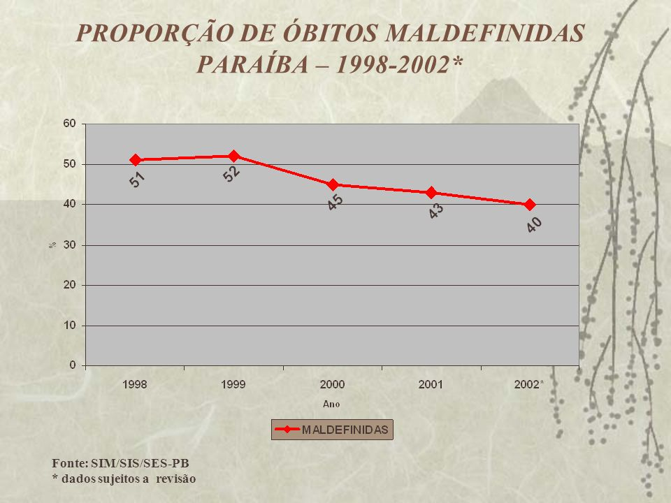 PROPORÇÃO DE ÓBITOS MALDEFINIDAS PARAÍBA – 1998-2002* Fonte: SIM/SIS/SES-PB * dados sujeitos a revisão