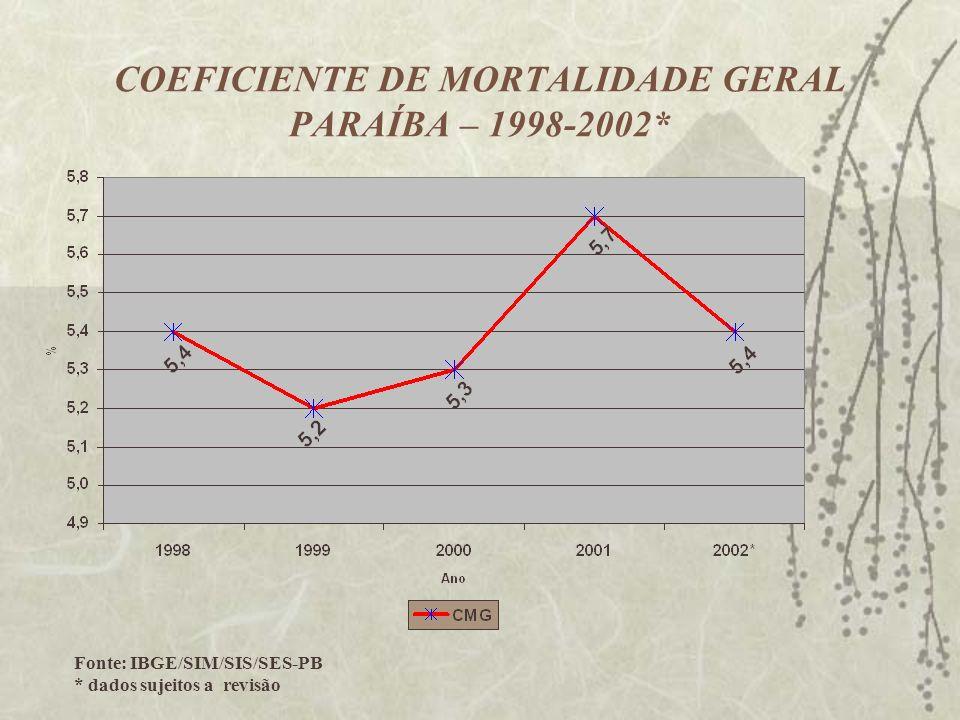 COEFICIENTE DE MORTALIDADE GERAL PARAÍBA – 1998-2002* Fonte: IBGE/SIM/SIS/SES-PB * dados sujeitos a revisão