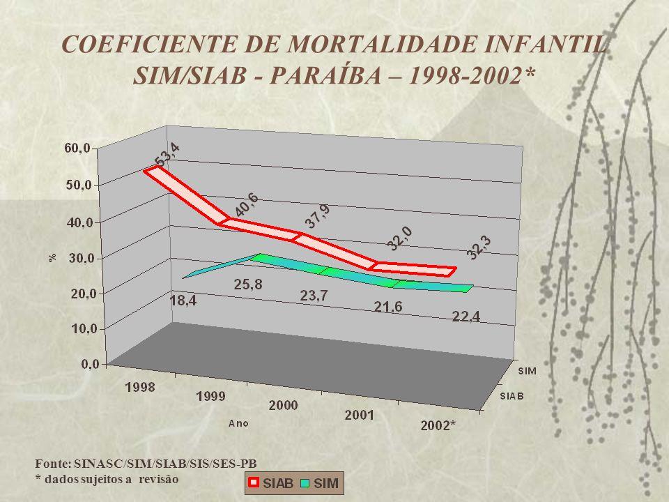 COEFICIENTE DE MORTALIDADE INFANTIL SIM/SIAB - PARAÍBA – 1998-2002* Fonte: SINASC/SIM/SIAB/SIS/SES-PB * dados sujeitos a revisão