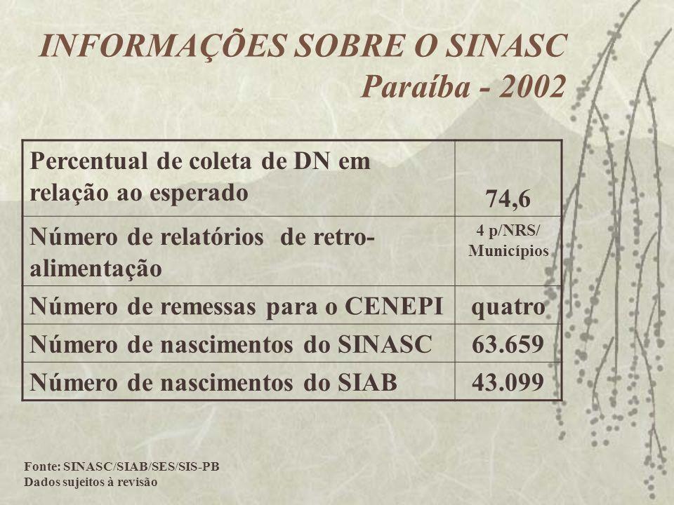 Percentual de coleta de DN em relação ao esperado 74,6 Número de relatórios de retro- alimentação 4 p/NRS/ Municípios Número de remessas para o CENEPI