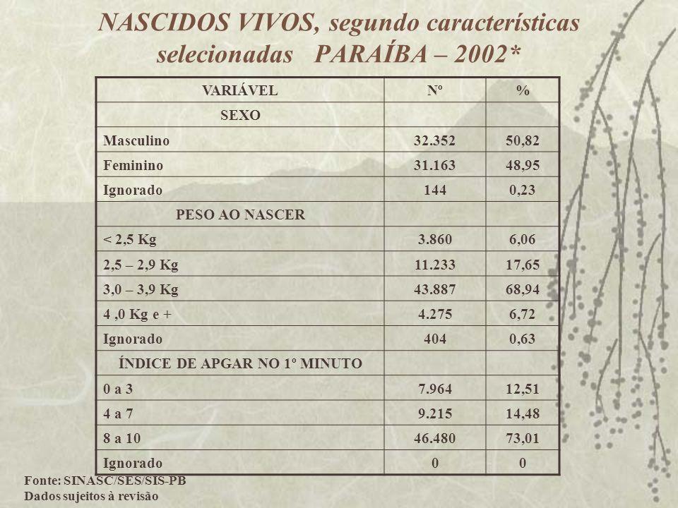 NASCIDOS VIVOS, segundo características selecionadas PARAÍBA – 2002* VARIÁVELNº% SEXO Masculino32.35250,82 Feminino31.16348,95 Ignorado1440,23 PESO AO
