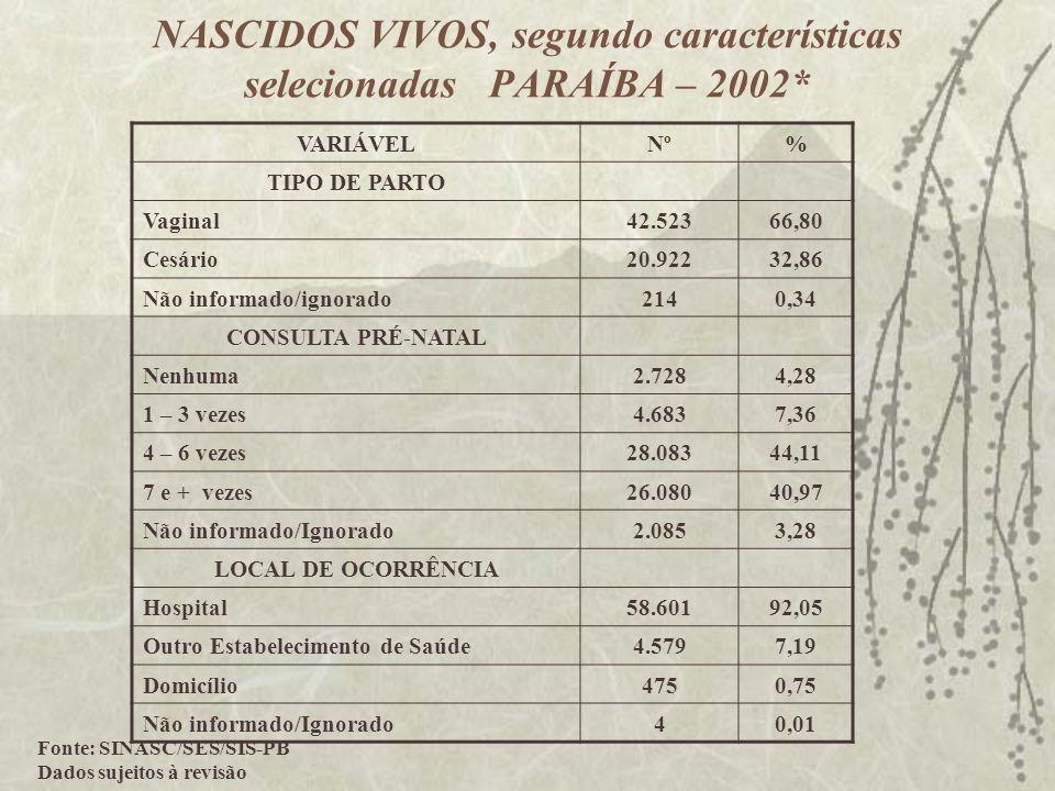 NASCIDOS VIVOS, segundo características selecionadas PARAÍBA – 2002* VARIÁVELNº% TIPO DE PARTO Vaginal42.52366,80 Cesário20.92232,86 Não informado/ign