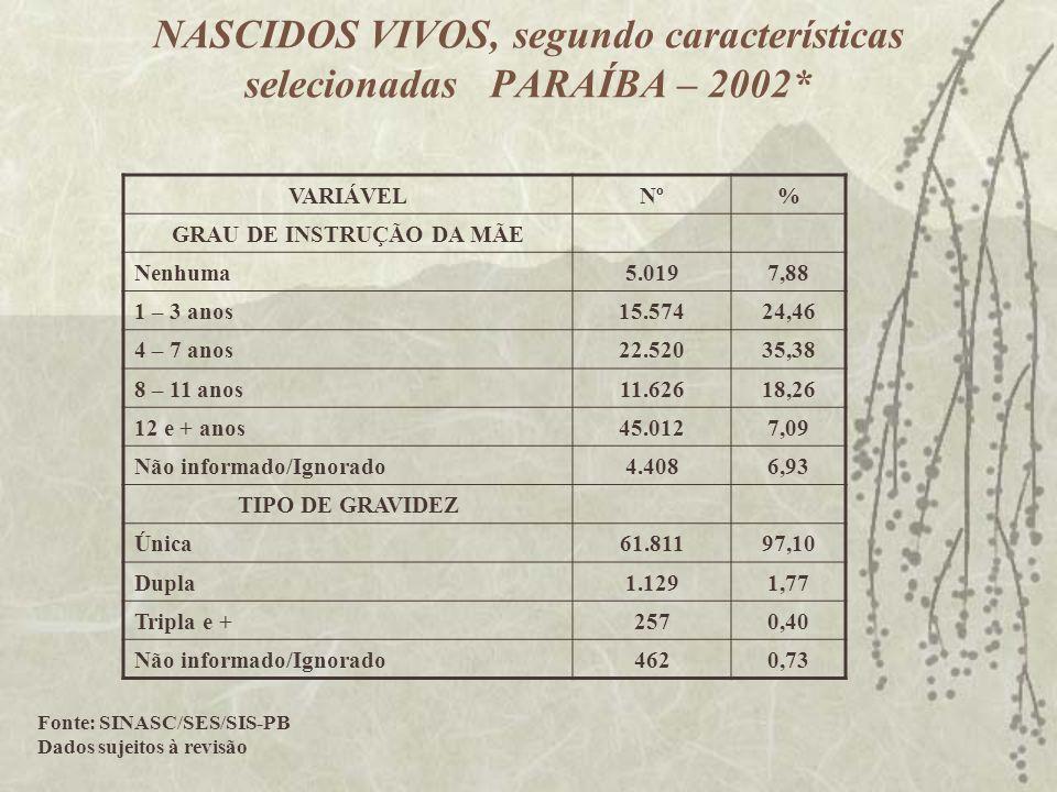 NASCIDOS VIVOS, segundo características selecionadas PARAÍBA – 2002* VARIÁVELNº% GRAU DE INSTRUÇÃO DA MÃE Nenhuma5.0197,88 1 – 3 anos15.57424,46 4 – 7