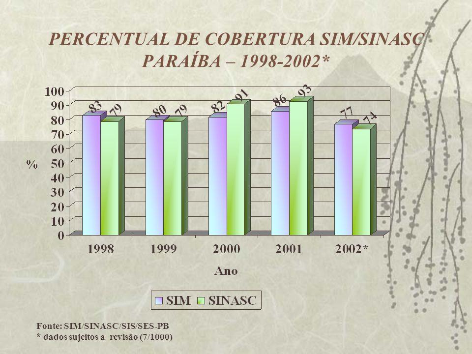 PERCENTUAL DE COBERTURA SIM/SINASC PARAÍBA – 1998-2002* Fonte: SIM/SINASC/SIS/SES-PB * dados sujeitos a revisão (7/1000)