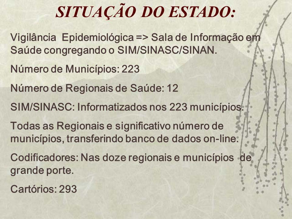 Vigilância Epidemiológica => Sala de Informação em Saúde congregando o SIM/SINASC/SINAN. Número de Municípios: 223 Número de Regionais de Saúde: 12 SI
