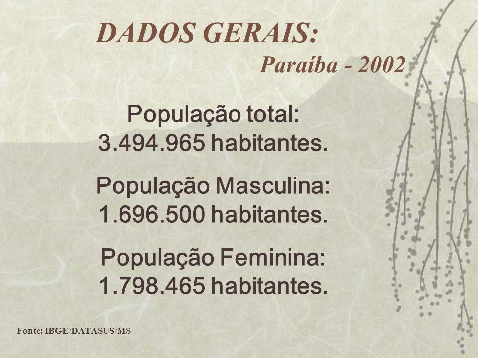População total: 3.494.965 habitantes. População Masculina: 1.696.500 habitantes. População Feminina: 1.798.465 habitantes. Fonte: IBGE/DATASUS/MS DAD
