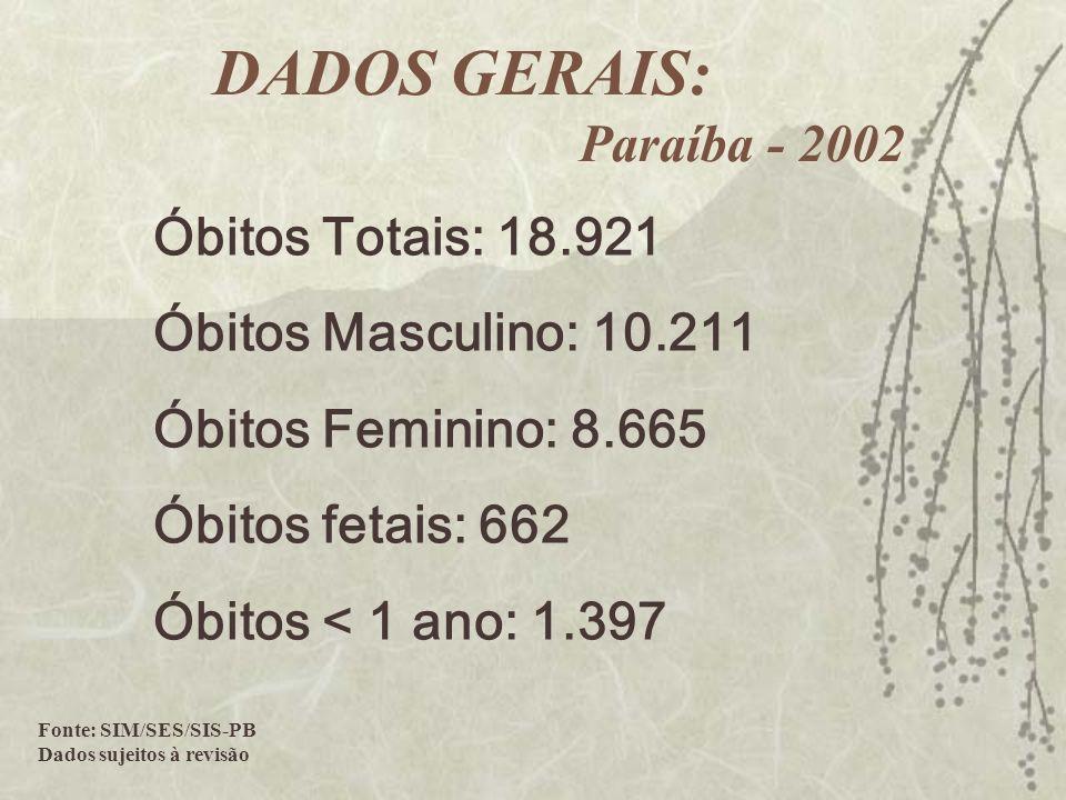 Óbitos Totais: 18.921 Óbitos Masculino: 10.211 Óbitos Feminino: 8.665 Óbitos fetais: 662 Óbitos < 1 ano: 1.397 Fonte: SIM/SES/SIS-PB Dados sujeitos à