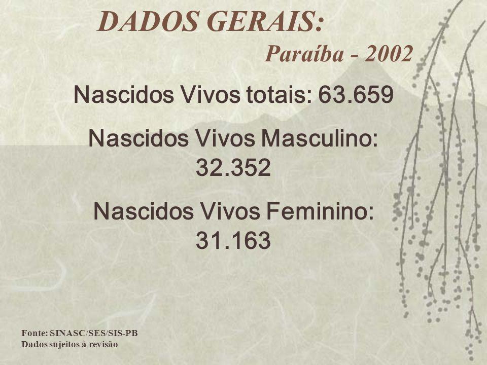Nascidos Vivos totais: 63.659 Nascidos Vivos Masculino: 32.352 Nascidos Vivos Feminino: 31.163 Fonte: SINASC/SES/SIS-PB Dados sujeitos à revisão DADOS