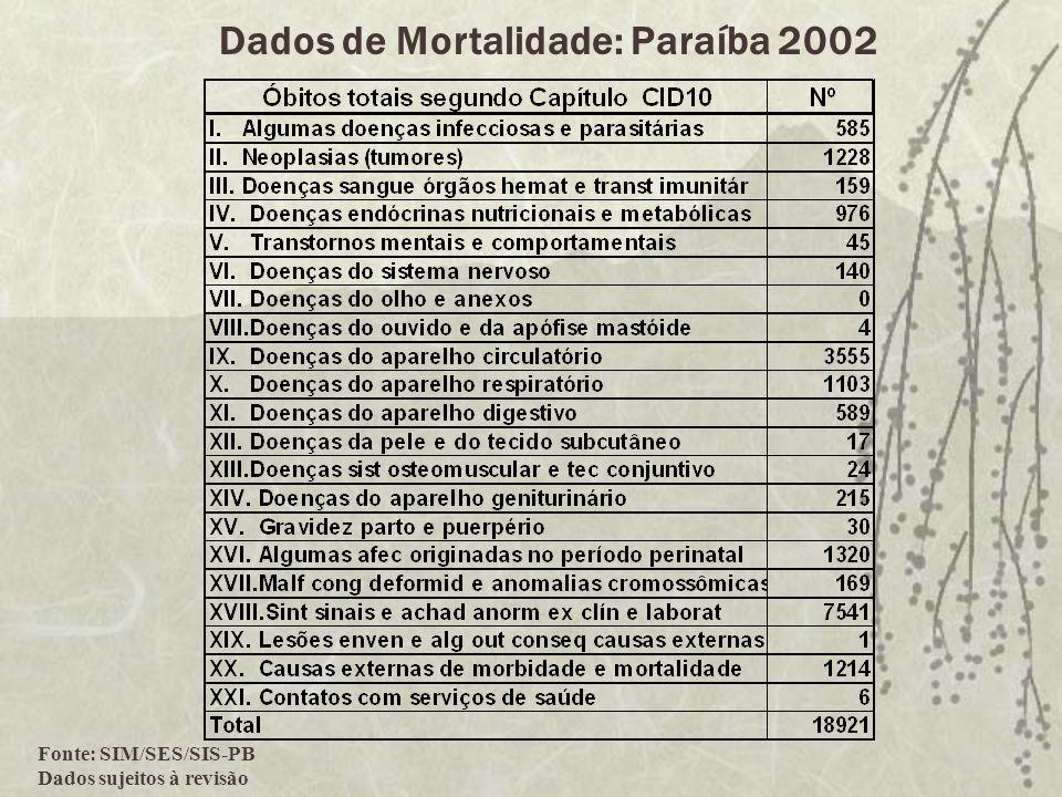 Fonte: SIM/SES/SIS-PB Dados sujeitos à revisão Dados de Mortalidade: Paraíba 2002