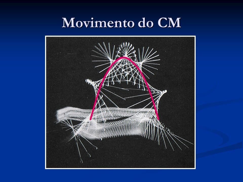 Movimento do CM