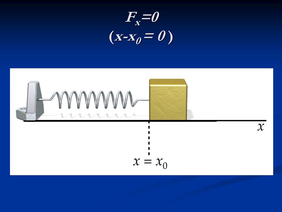 F x =0 (x-x 0 = 0 )