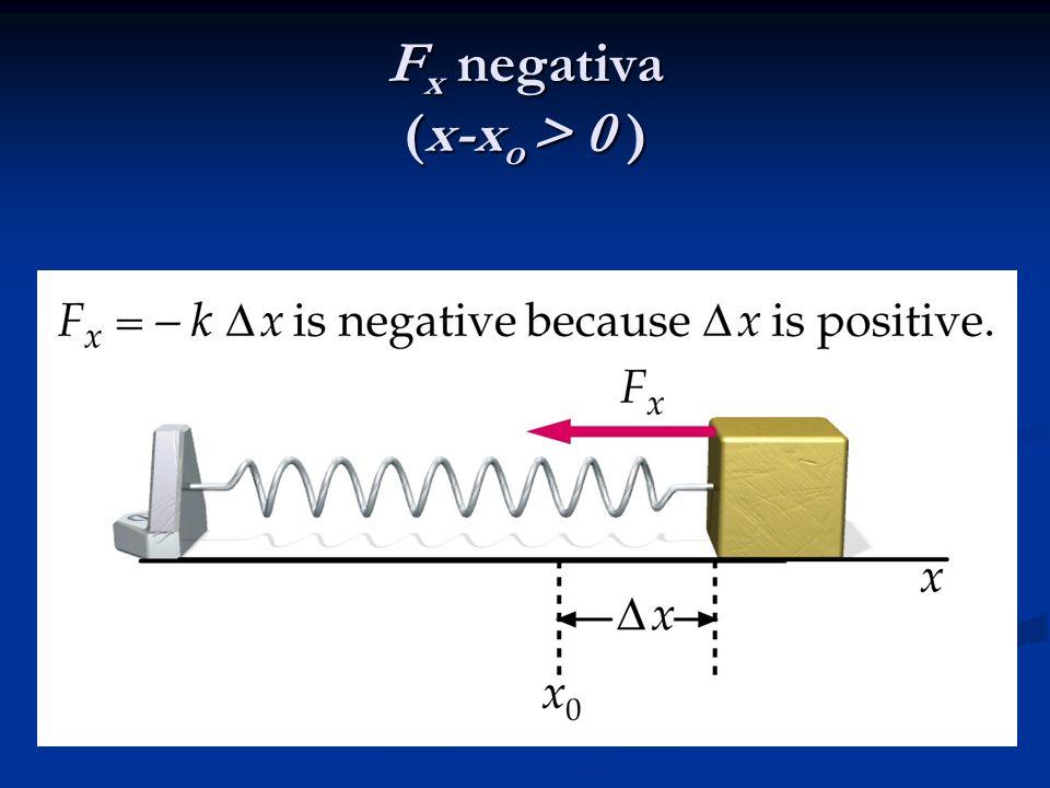 F x negativa (x-x o > 0 )
