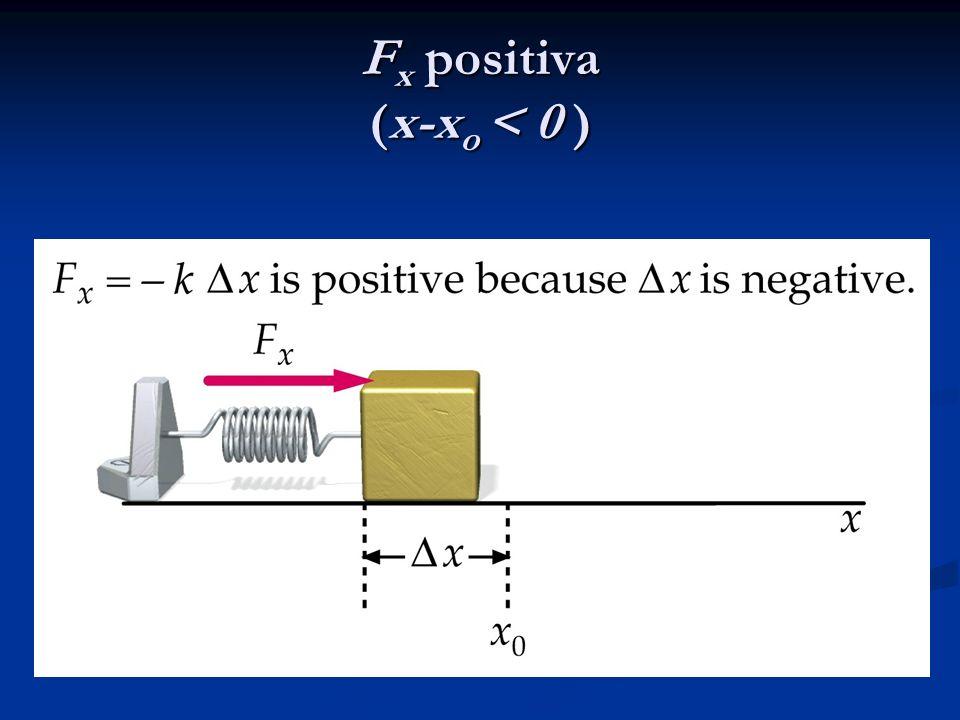 F x positiva (x-x o < 0 )