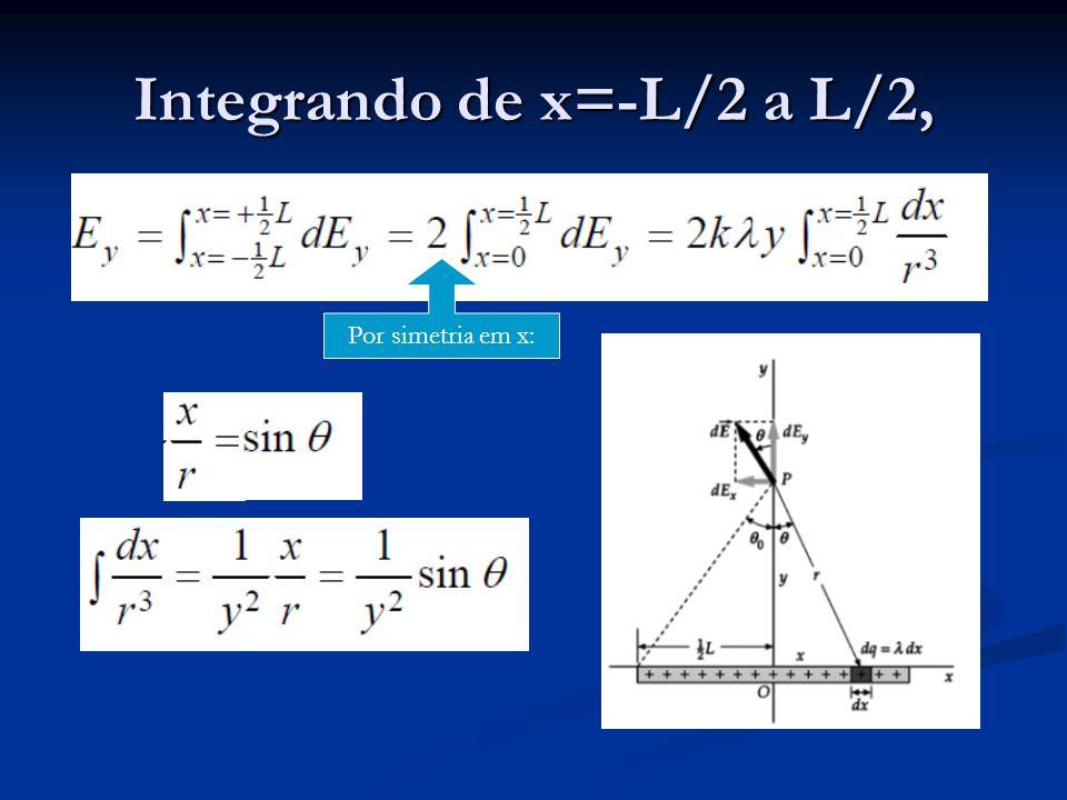 Integrando de x=-L/2 a L/2, Por simetria em x: