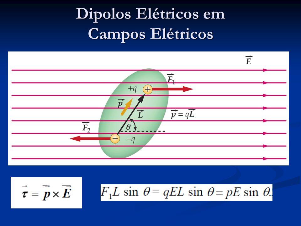 Dipolos Elétricos em Campos Elétricos