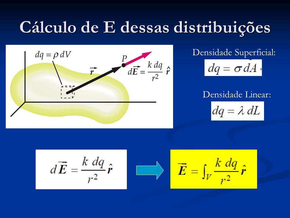 Campo de uma linha finita de cargas: a) ao longo do eixo