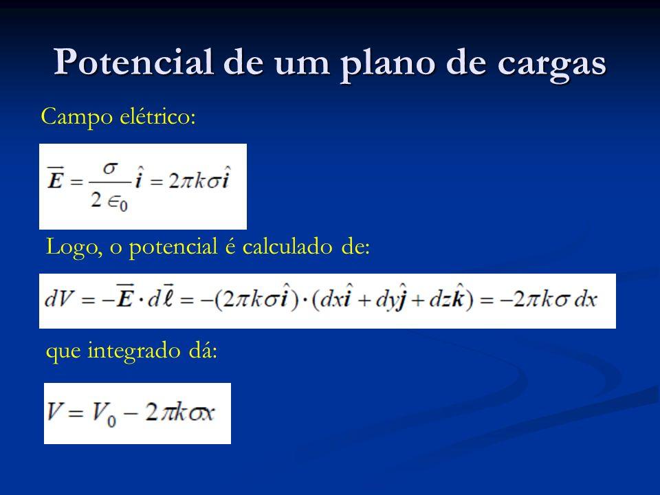 Potencial de um plano de cargas Campo elétrico: Logo, o potencial é calculado de: que integrado dá: