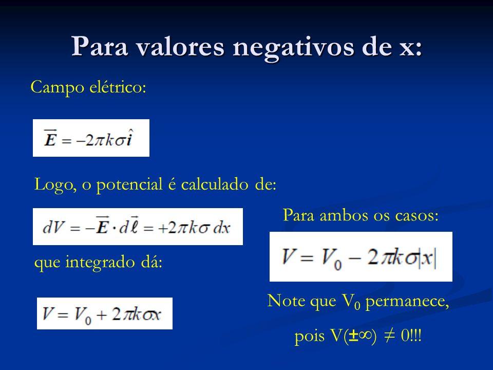 Para valores negativos de x: Campo elétrico: Logo, o potencial é calculado de: que integrado dá: Para ambos os casos: Note que V 0 permanece, pois V(±) 0!!!