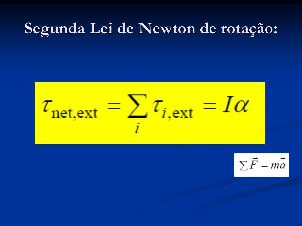 Segunda Lei de Newton de rotação: