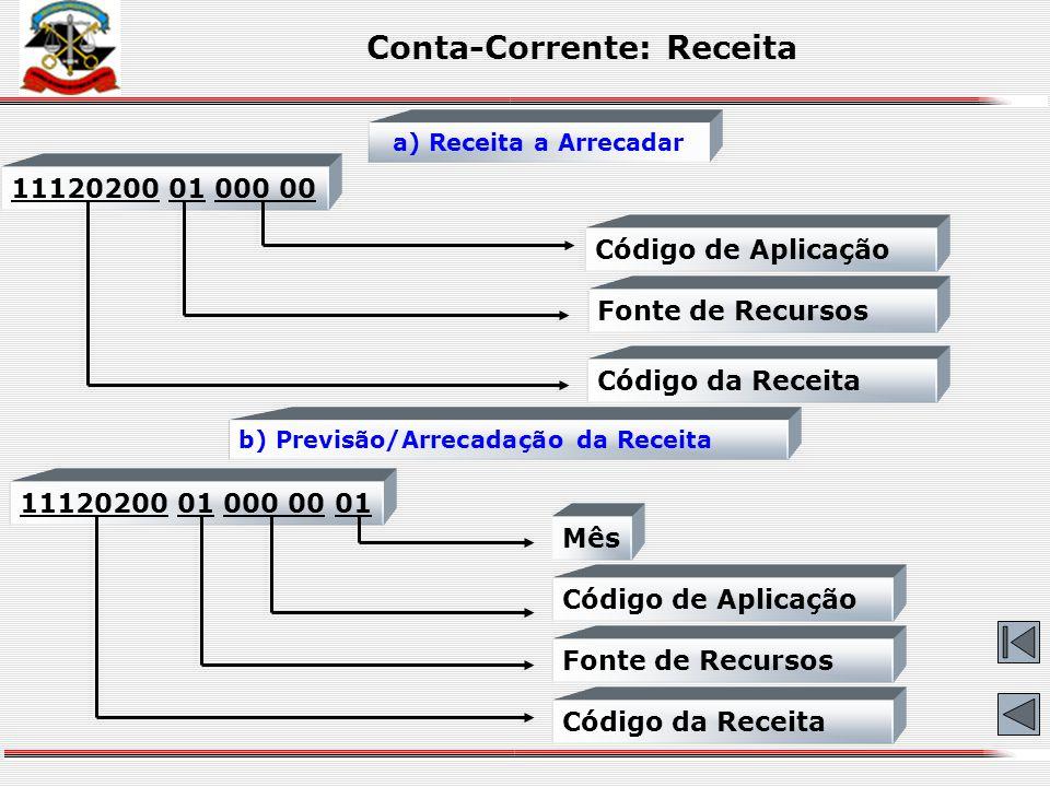 Conta-Corrente: Vencimento de Empenho 0004 2006 0120 000 31 01 2007 Data de Vencimento U. E. U. O. Número de Empenho