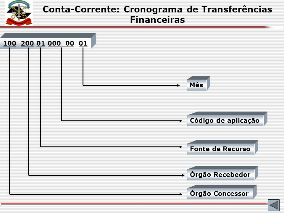 Conta-Corrente: Emissão de Empenho Data Emissão..: 16jan2006 Numero........: 01 2006 U.O...........: 110 – Secretaria De Administração U.E...........: