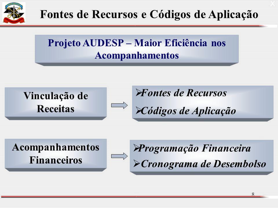 8 Fontes de Recursos Códigos de Aplicação X Projeto AUDESP – Maior Eficiência nos Acompanhamentos Fontes de Recursos e Códigos de Aplicação Vinculação de Receitas Acompanhamentos Financeiros Programação Financeira Cronograma de Desembolso