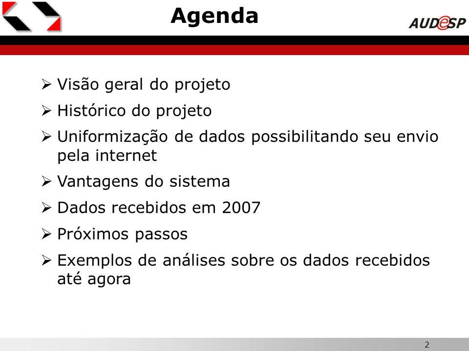 2 Agenda Visão geral do projeto Histórico do projeto Uniformização de dados possibilitando seu envio pela internet Vantagens do sistema Dados recebido