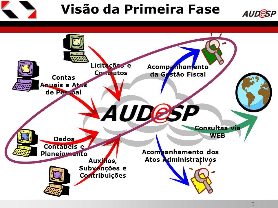 3 X Visão da Primeira Fase Dados Contábeis e Planejamento Contas Anuais e Atos de Pessoal Auxílios, Subvenções e Contribuições Licitações e Contratos