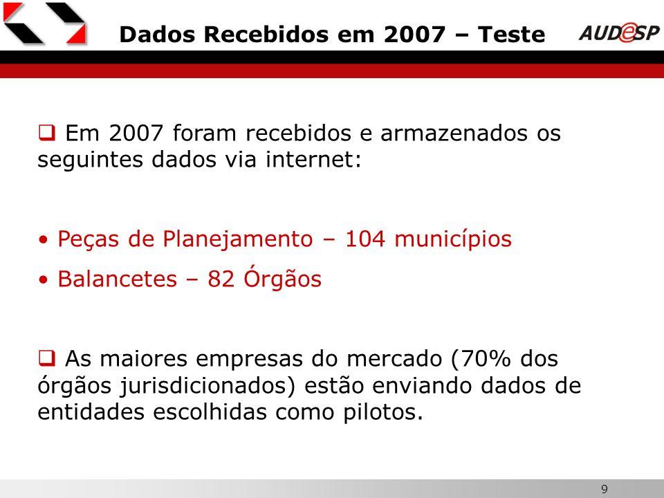 9 Dados Recebidos em 2007 – Teste Em 2007 foram recebidos e armazenados os seguintes dados via internet: Peças de Planejamento – 104 municípios Balanc