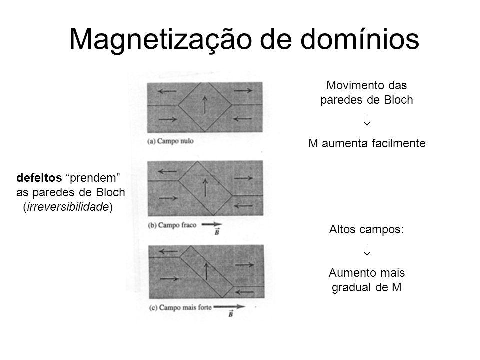 Magnetização de domínios Movimento das paredes de Bloch M aumenta facilmente Altos campos: Aumento mais gradual de M defeitos prendem as paredes de Bl