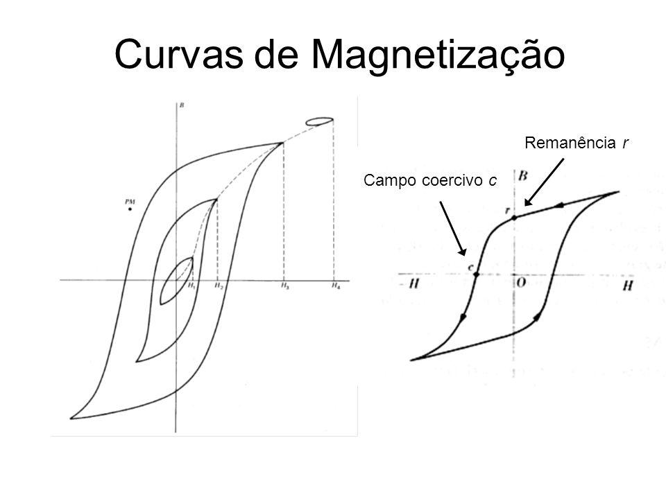 Curvas de Magnetização Remanência r Campo coercivo c