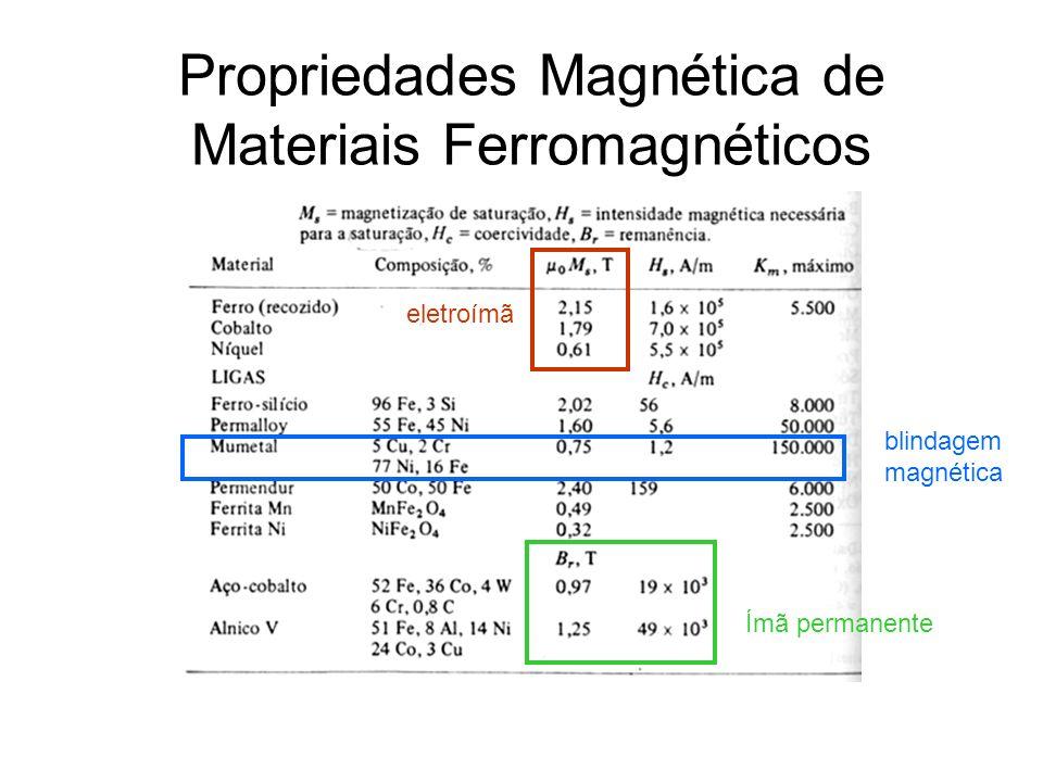 Propriedades Magnética de Materiais Ferromagnéticos Ímã permanente eletroímã blindagem magnética